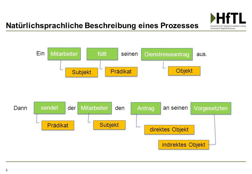 Natürlichsprachliche Beschreibung eines Prozesses 6 Mitarbeiter füllt Dienstreiseantrag Mitarbeiter sendet Vorgesetzten Ein seinen Objekt Subjekt Präd