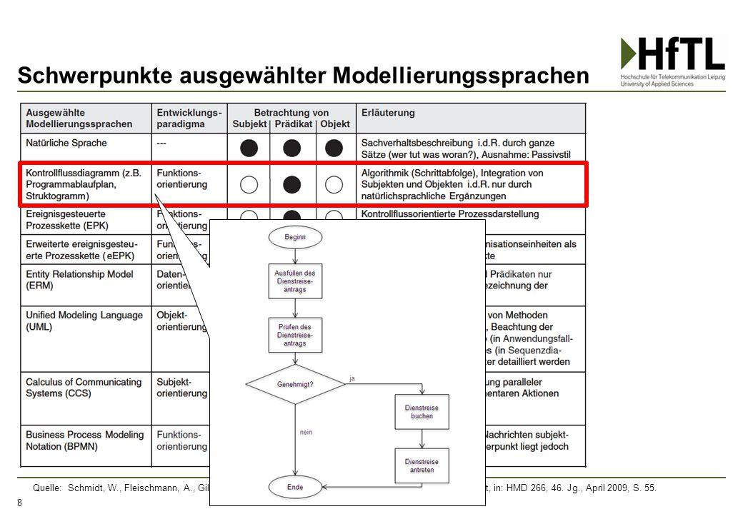 Schwerpunkte ausgewählter Modellierungssprachen 8 Quelle: Schmidt, W., Fleischmann, A., Gilbert, O. (2009), Subjektorientiertes Geschäftsprozessmanage