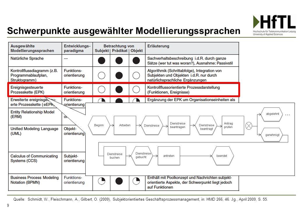 Schwerpunkte ausgewählter Modellierungssprachen 9 Quelle: Schmidt, W., Fleischmann, A., Gilbert, O. (2009), Subjektorientiertes Geschäftsprozessmanage