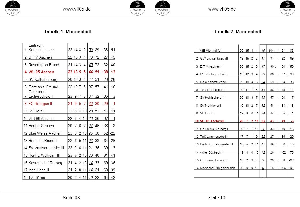 www.vfl05.de Seite 13Seite 08 Tabelle 1. MannschaftTabelle 2. Mannschaft 1 Eintracht Kornelimünster2214805089 :3851 2B T V Aachen2215344872 :2745 3Ras