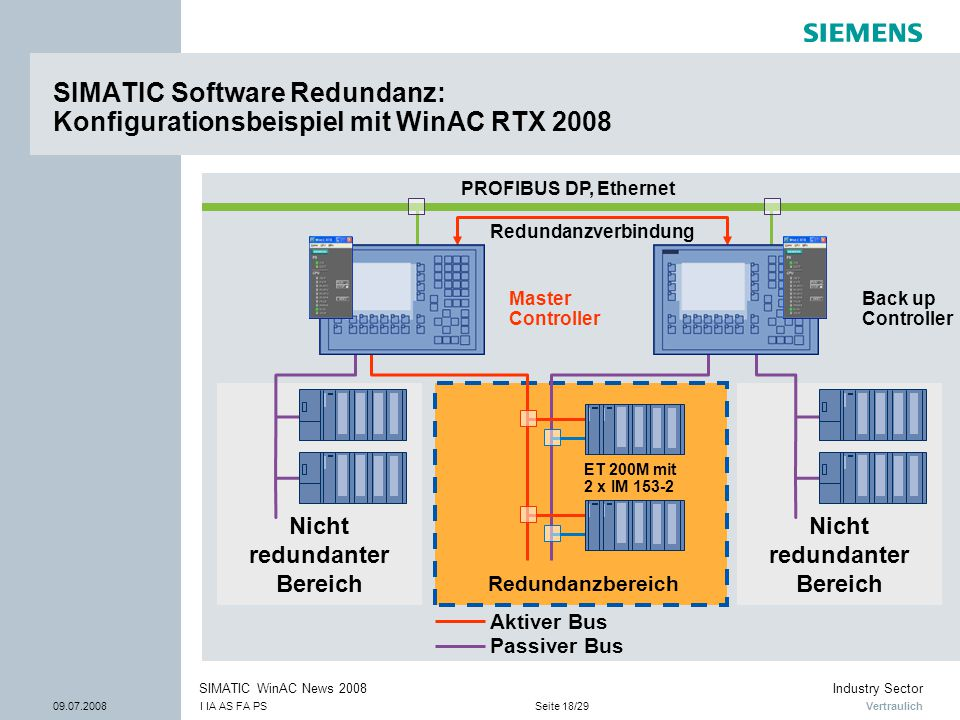Vertraulich Industry Sector 09.07.2008I IA AS FA PSSeite 18/29 SIMATIC WinAC News 2008 Nicht redundanter Bereich SIMATIC Software Redundanz: Konfigura