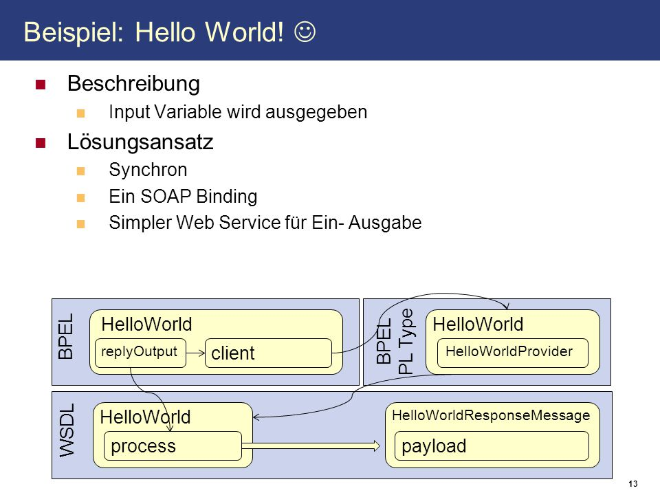 13 Beispiel: Hello World.