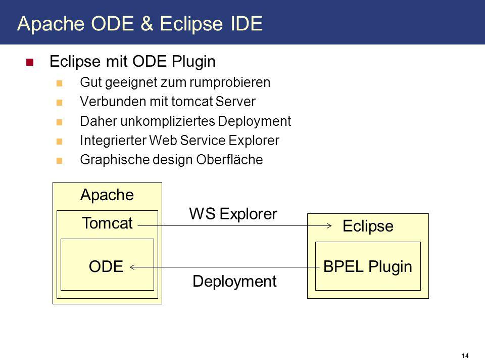 14 Apache ODE & Eclipse IDE Eclipse mit ODE Plugin Gut geeignet zum rumprobieren Verbunden mit tomcat Server Daher unkompliziertes Deployment Integrierter Web Service Explorer Graphische design Oberfläche Apache Tomcat ODE Eclipse BPEL Plugin Deployment WS Explorer