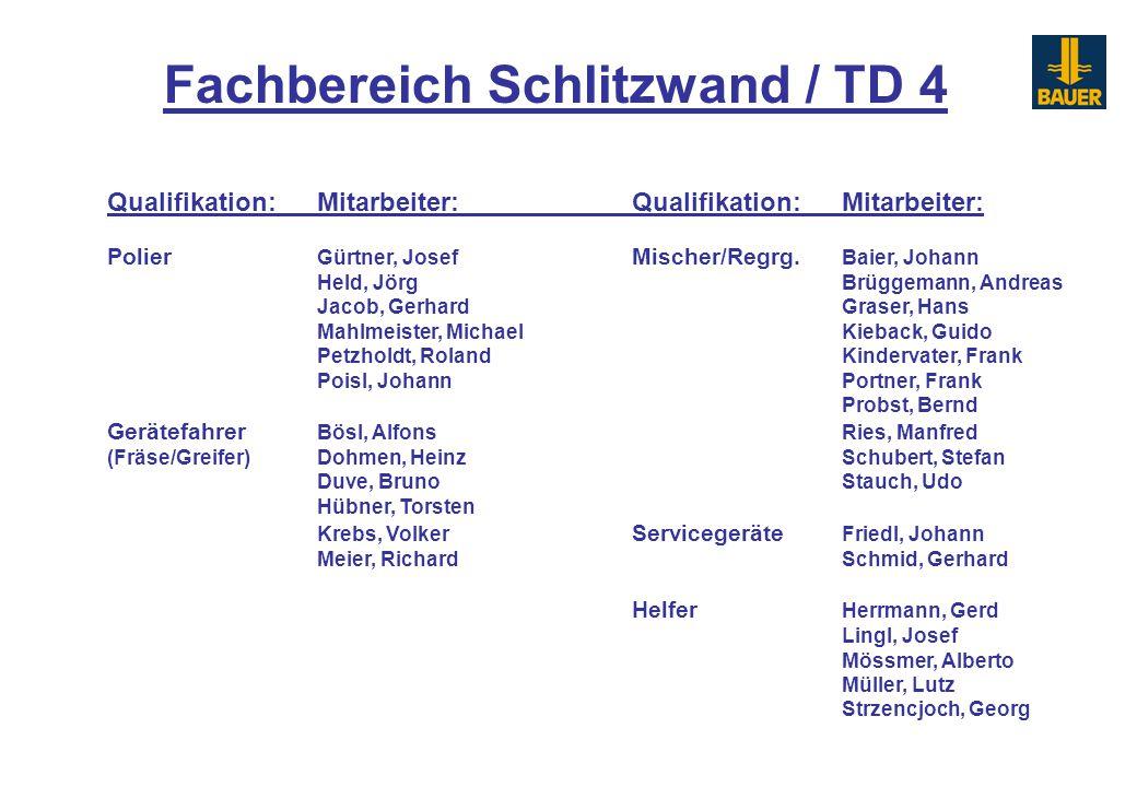 Qualifikation:Mitarbeiter:Qualifikation:Mitarbeiter: Polier Gürtner, Josef Mischer/Regrg. Baier, Johann Held, JörgBrüggemann, Andreas Jacob, GerhardGr