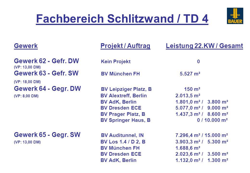 Gewerk 62 - Gefr. DW Kein Projekt 0 (VP: 13,00 DM) Gewerk 63 - Gefr. SW BV München FH 5.527 m² (VP: 18,00 DM) Gewerk 64 - Gegr. DW BV Leipziger Platz,