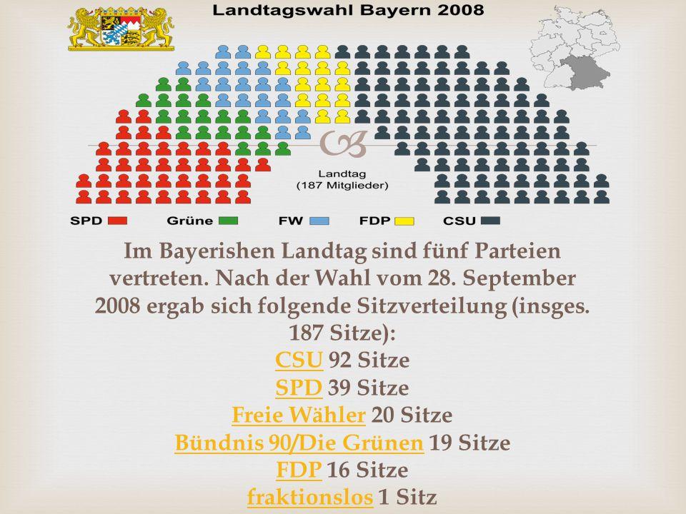  Im Bayerishen Landtag sind fünf Parteien vertreten.