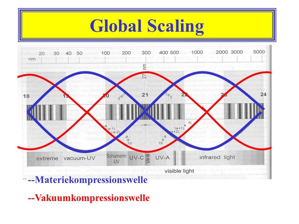 Global Scaling --Materiekompressionswelle --Vakuumkompressionswelle