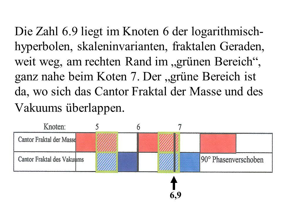 """Die Zahl 6.9 liegt im Knoten 6 der logarithmisch- hyperbolen, skaleninvarianten, fraktalen Geraden, weit weg, am rechten Rand im """"grünen Bereich"""", gan"""