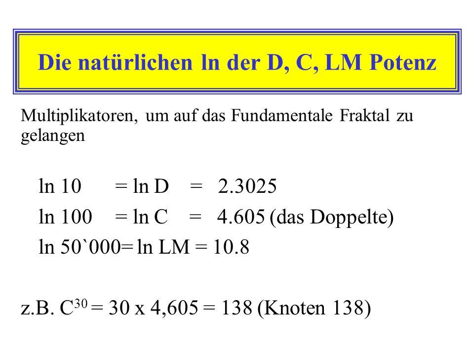 Die natürlichen ln der D, C, LM Potenz ln 10= ln D = 2.3025 ln 100= ln C = 4.605 (das Doppelte) ln 50`000= ln LM = 10.8 z.B. C 30 = 30 x 4,605 = 138 (