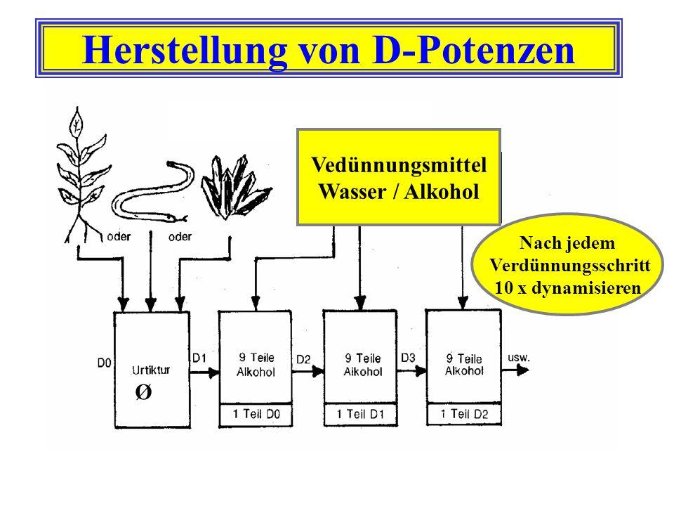 Herstellung von D-Potenzen Nach jedem Verdünnungsschritt 10 x dynamisieren Vedünnungsmittel Wasser / Alkohol Ø