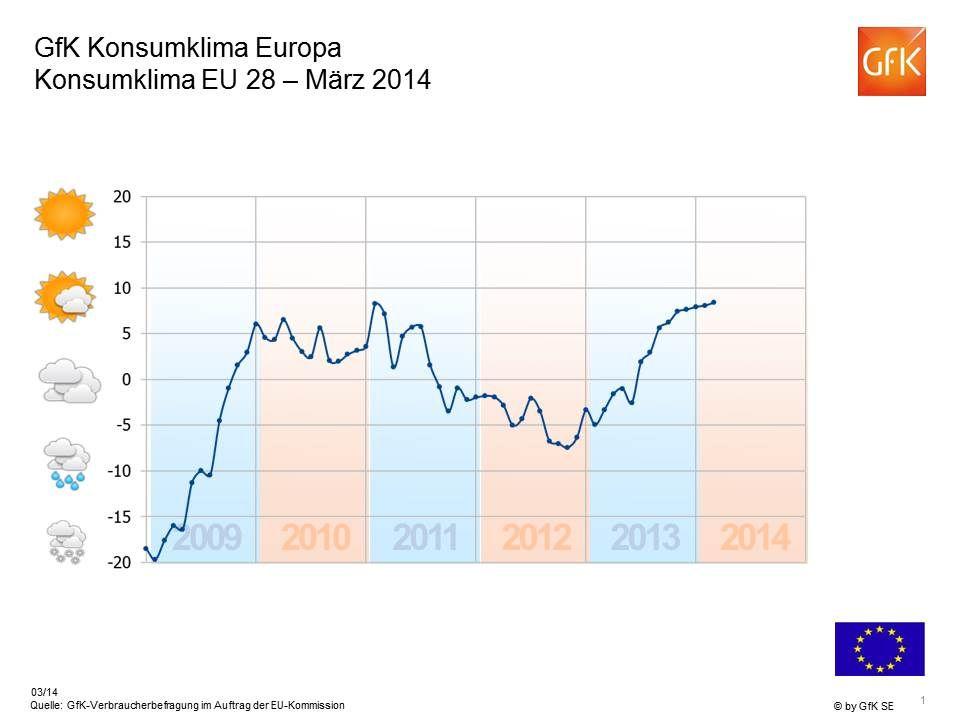 2 +30 Konjunkturerwartung Europa März 2014 Indikator > +20 Indikator 0 bis +20 Indikator 0 bis -20 Indikator < -20 Europäische Union gesamt: +18 Indikator > +20 Indikator 0 bis +20 Indikator 0 bis -20 Indikator < -20 Europäische Union gesamt: +18 -43 +18 -5 -21 +31 -2 +1 -32 -17 -11 +8 +33 +23 +19 * Quelle: GfK-Verbraucherbefragung im Auftrag der EU-Kommission