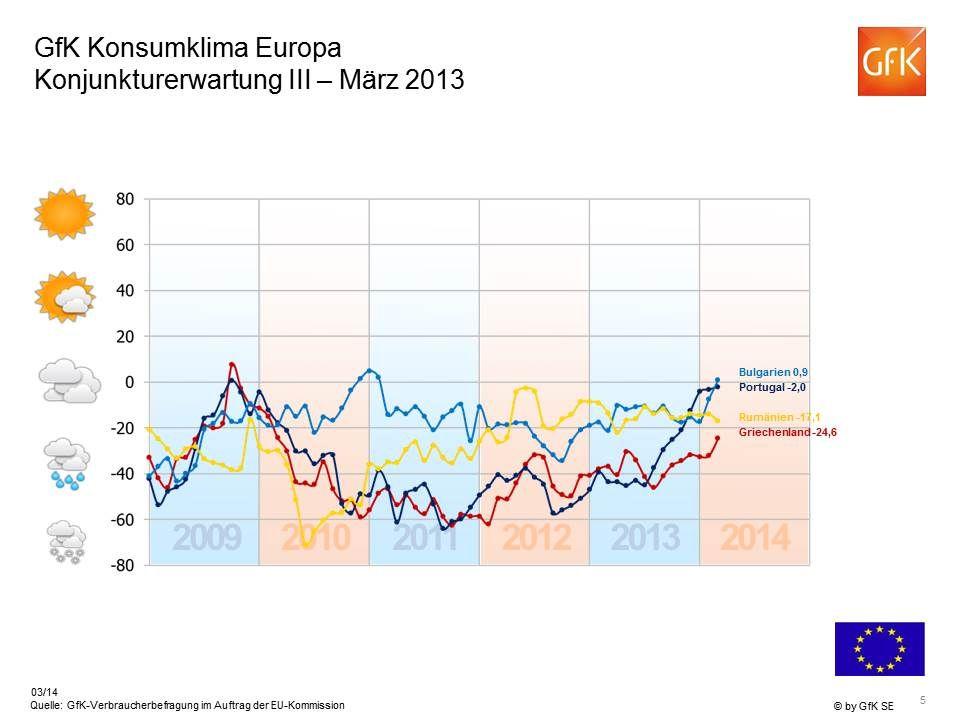 7 -4 Einkommenserwartung Europa März 2014 Indikator > +20 Indikator 0 bis +20 Indikator 0 bis -20 Indikator < -20 Europäische Union gesamt: +3 Indikator > +20 Indikator 0 bis +20 Indikator 0 bis -20 Indikator < -20 Europäische Union gesamt: +3 -43 +29 +10 -14 +10 -23 +1 -29 -8 -33 +14 +46 +1 +26 * Quelle: GfK-Verbraucherbefragung im Auftrag der EU-Kommission
