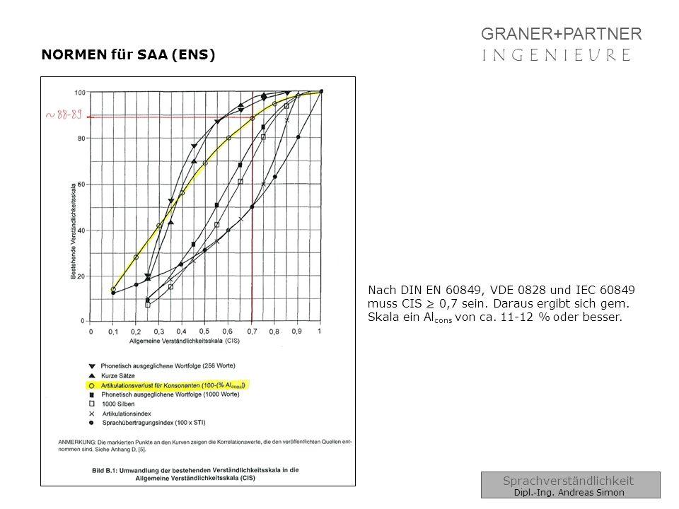 GRANER+PARTNER I N G E N I E U R EI N G E N I E U R E NORMEN für SAA (ENS) Nach DIN EN 60849, VDE 0828 und IEC 60849 muss CIS > 0,7 sein. Daraus ergib