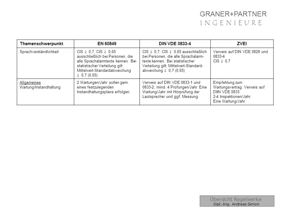 GRANER+PARTNER I N G E N I E U R EI N G E N I E U R E Übersicht Regelwerke Dipl.-Ing. Andreas Simon ThemenschwerpunktEN 60849DIN VDE 0833-4ZVEI Sprach