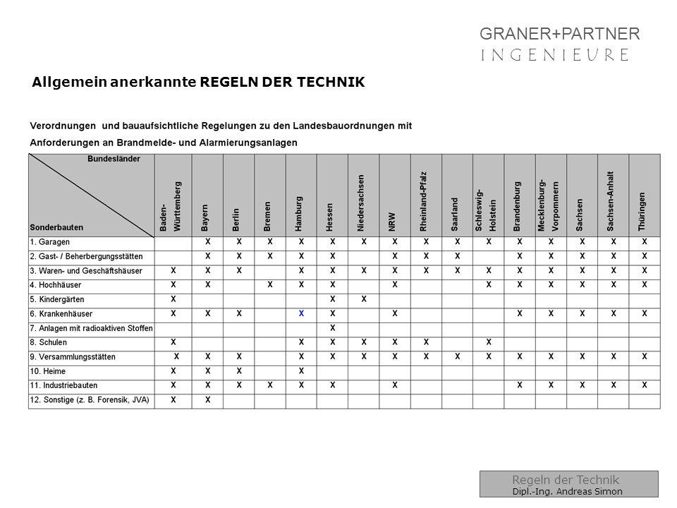GRANER+PARTNER I N G E N I E U R EI N G E N I E U R E NORMEN für SAA (ENS) 01.01.2009-01.04.2011 EN 54-16  Sprachalarmzentralen, Gerätenorm Stichworte:  CE-Prüfsiegel (Prüfschild)  Bedienung über Zugangsebenen  Zustandsanzeigen  Betriebsprioritäten  Softwaredokumentation  QM des Herstellers EN 54-24  Komponenten für Sprachalarmierungssysteme –Lautsprecher- Stichworte:  CE-Prüfsiegel (Prüfschild)  Frequenzgangtoleranzen  Festlegung der Angaben in Datenblatt  Leitungseinführungen  Anschlussklemmen  100h Nennlast-Rauschfestigkeit EN 54-16 und EN 54-24 Dipl.-Ing.