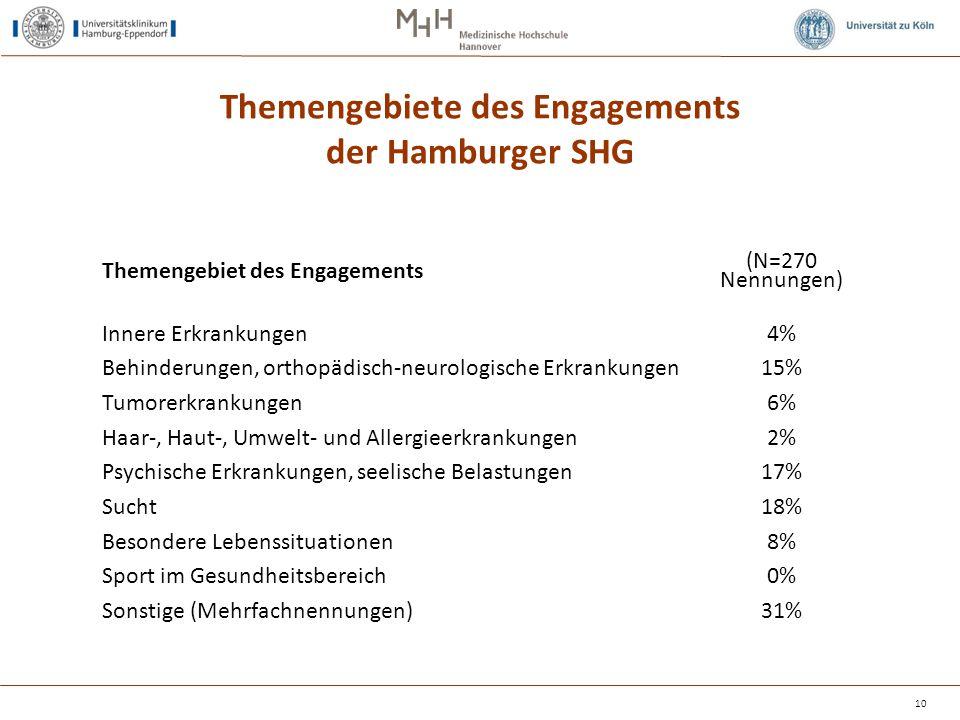 Themengebiete des Engagements der Hamburger SHG Themengebiet des Engagements (N=270 Nennungen) Innere Erkrankungen Behinderungen, orthopädisch-neurolo