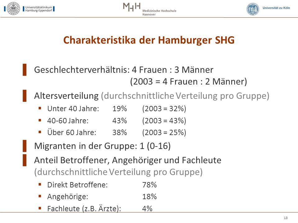 Charakteristika der Hamburger SHG ▌ Geschlechterverhältnis: 4 Frauen : 3 Männer (2003 = 4 Frauen : 2 Männer) ▌ Altersverteilung (durchschnittliche Ver