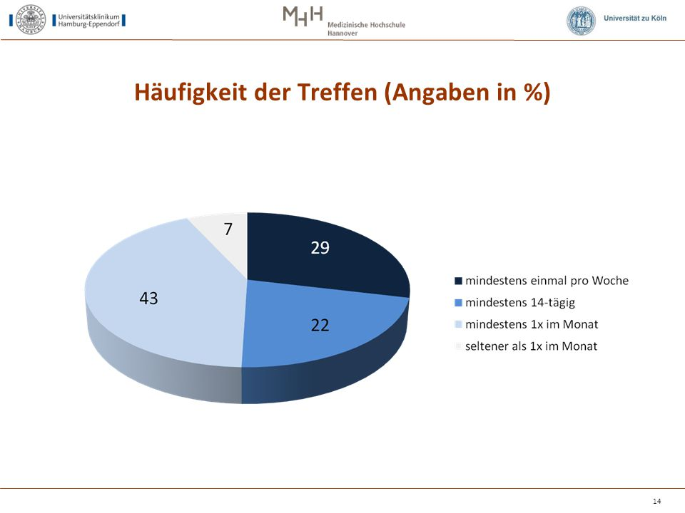 Häufigkeit der Treffen (Angaben in %) 14
