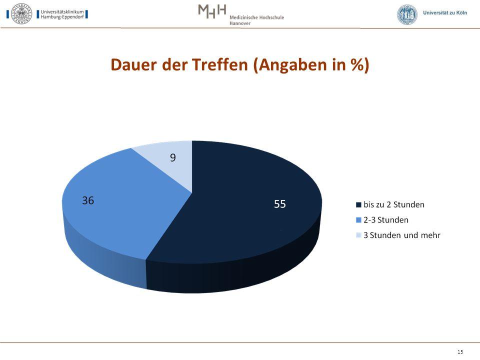 Dauer der Treffen (Angaben in %) 15
