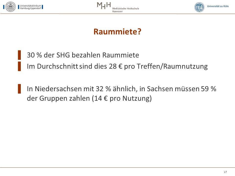 Raummiete? ▌ 30 % der SHG bezahlen Raummiete ▌ Im Durchschnitt sind dies 28 € pro Treffen/Raumnutzung ▌ In Niedersachsen mit 32 % ähnlich, in Sachsen