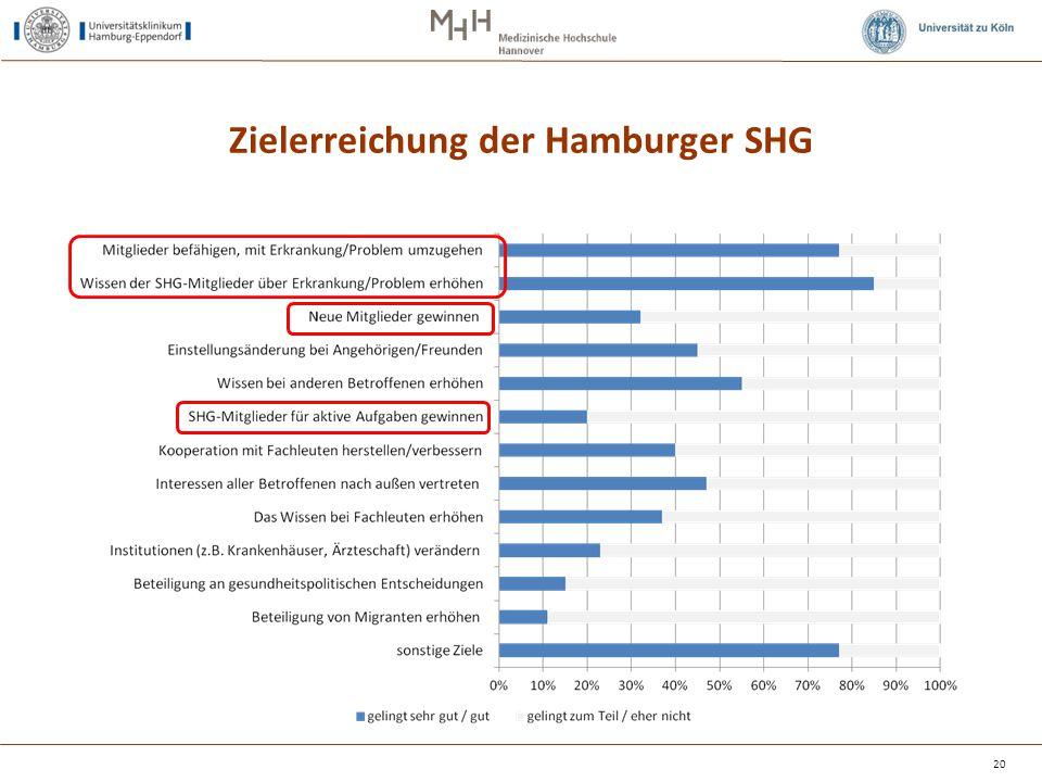 Zielerreichung der Hamburger SHG 20