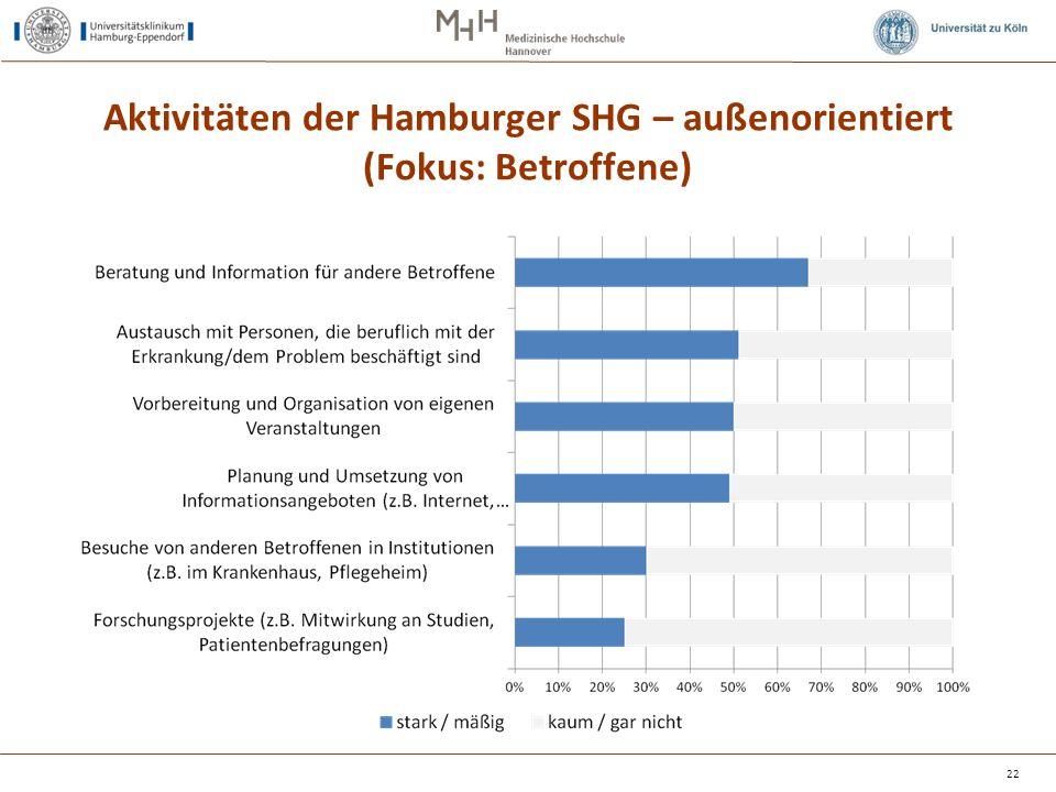 Aktivitäten der Hamburger SHG – außenorientiert (Fokus: Betroffene) 22