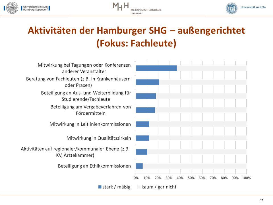 Aktivitäten der Hamburger SHG – außengerichtet (Fokus: Fachleute) 23
