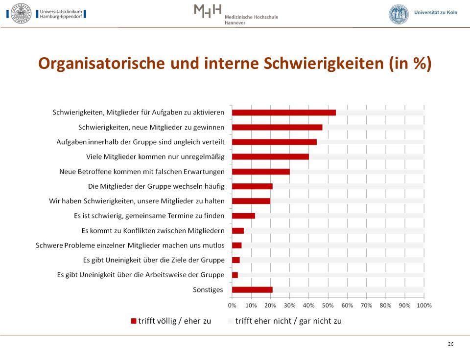 Organisatorische und interne Schwierigkeiten (in %) 26