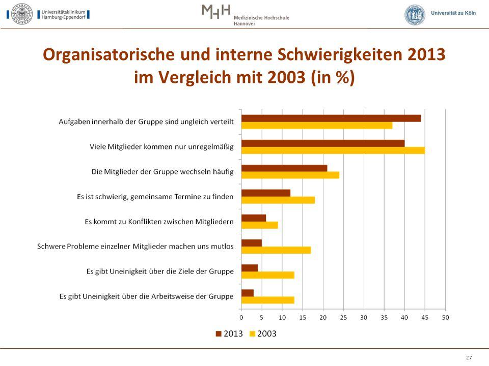 Organisatorische und interne Schwierigkeiten 2013 im Vergleich mit 2003 (in %) 27