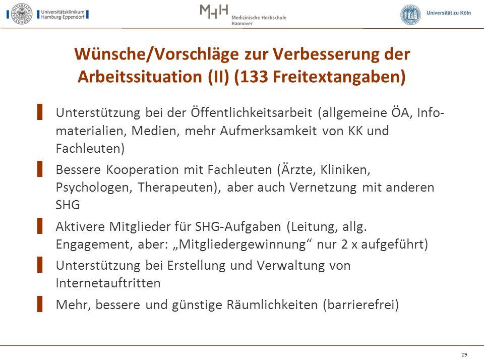 Wünsche/Vorschläge zur Verbesserung der Arbeitssituation (II) (133 Freitextangaben) ▌ Unterstützung bei der Öffentlichkeitsarbeit (allgemeine ÖA, Info