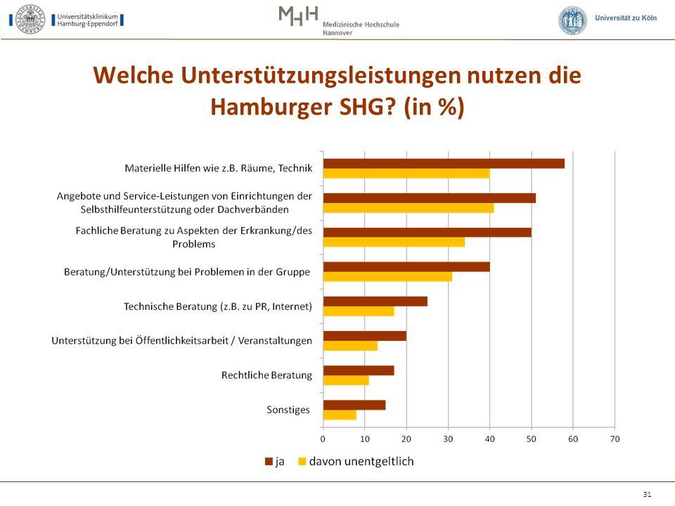 Welche Unterstützungsleistungen nutzen die Hamburger SHG? (in %) 31