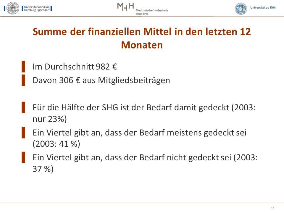 Summe der finanziellen Mittel in den letzten 12 Monaten ▌ Im Durchschnitt 982 € ▌ Davon 306 € aus Mitgliedsbeiträgen ▌ Für die Hälfte der SHG ist der