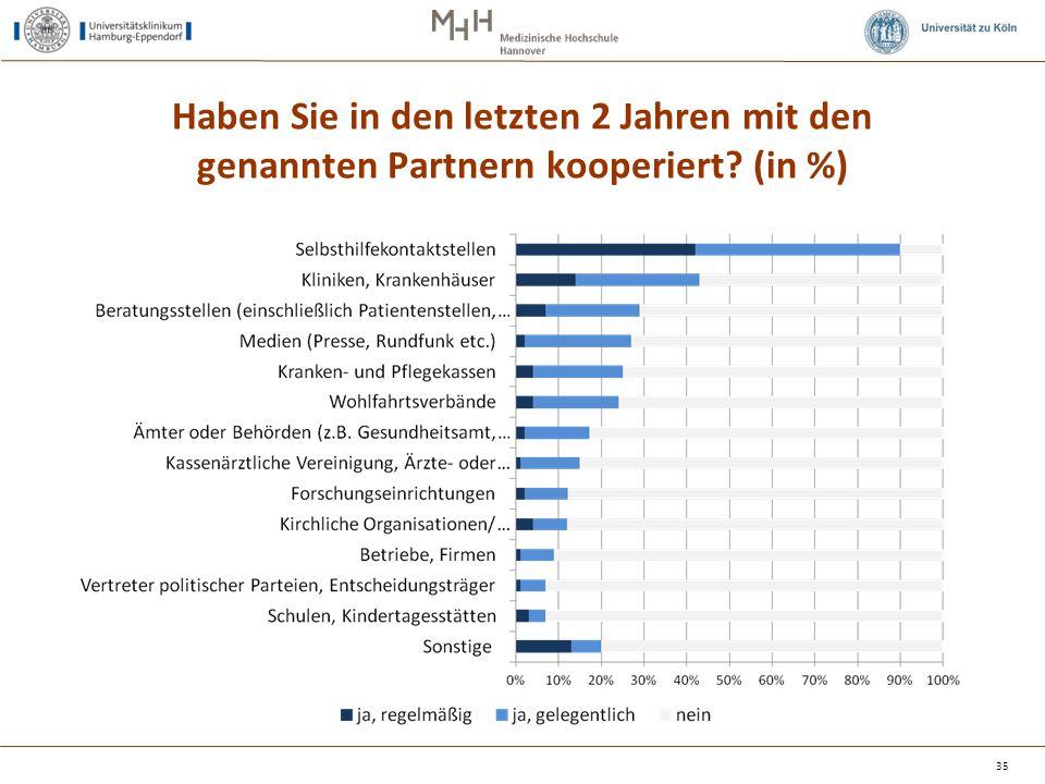 Haben Sie in den letzten 2 Jahren mit den genannten Partnern kooperiert? (in %) 35