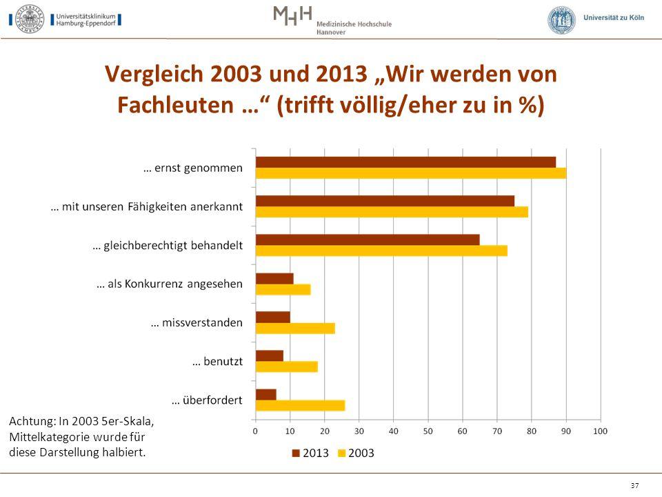 """Vergleich 2003 und 2013 """"Wir werden von Fachleuten …"""" (trifft völlig/eher zu in %) 37 Achtung: In 2003 5er-Skala, Mittelkategorie wurde für diese Dars"""