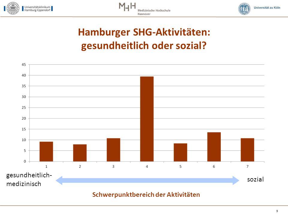 Themengebiete des Engagements der Hamburger SHG Themengebiet des Engagements (N=270 Nennungen) Innere Erkrankungen Behinderungen, orthopädisch-neurologische Erkrankungen Tumorerkrankungen Haar-, Haut-, Umwelt- und Allergieerkrankungen Psychische Erkrankungen, seelische Belastungen Sucht Besondere Lebenssituationen Sport im Gesundheitsbereich Sonstige (Mehrfachnennungen) 4% 15% 6% 2% 17% 18% 8% 0% 31% 10