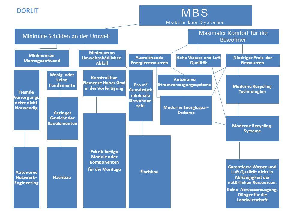 MBS Mobile Bau Systeme Minimale Schäden an der Umwelt Minimum an Montageaufwand Fremde Versorgungs netze nicht Notwendig Autonome Netzwerk- Engineerin