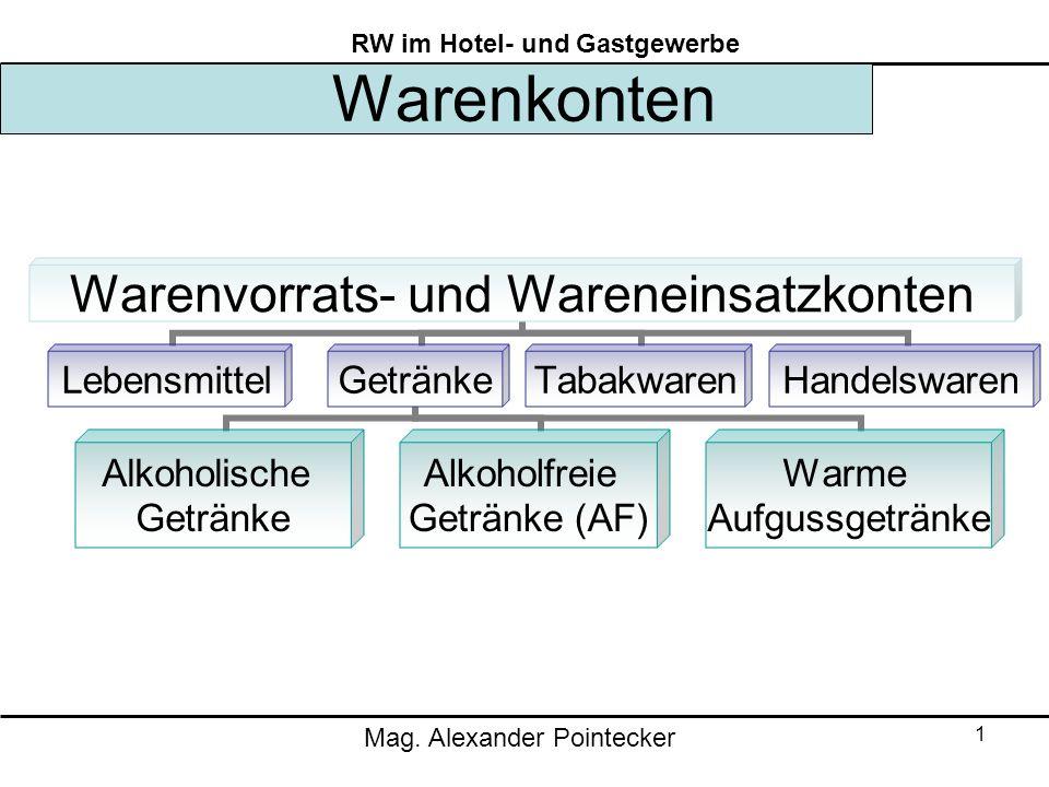 Mag. Alexander Pointecker RW im Hotel- und Gastgewerbe 1 Warenkonten Warenvorrats- und Wareneinsatzkonten LebensmittelGetränke Alkoholische Getränke A