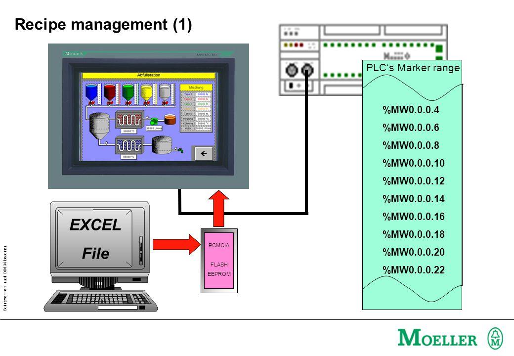 Schutzvermerk nach DIN 34 beachten PCMCIA FLASH EEPROM EXCEL File %MW0.0.0.4 %MW0.0.0.6 %MW0.0.0.8 %MW0.0.0.10 %MW0.0.0.12 %MW0.0.0.14 %MW0.0.0.16 %MW0.0.0.18 %MW0.0.0.20 %MW0.0.0.22 PLC's Marker range Recipe management (1)