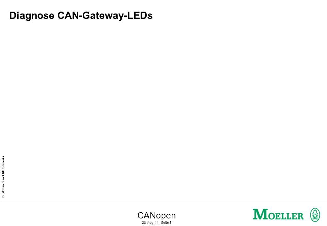 Schutzvermerk nach DIN 34 beachten CANopen 20-Aug-14, Seite 2 CAN-Diagnose über Geräte-LED's GW: Grün Betriebsbereit.