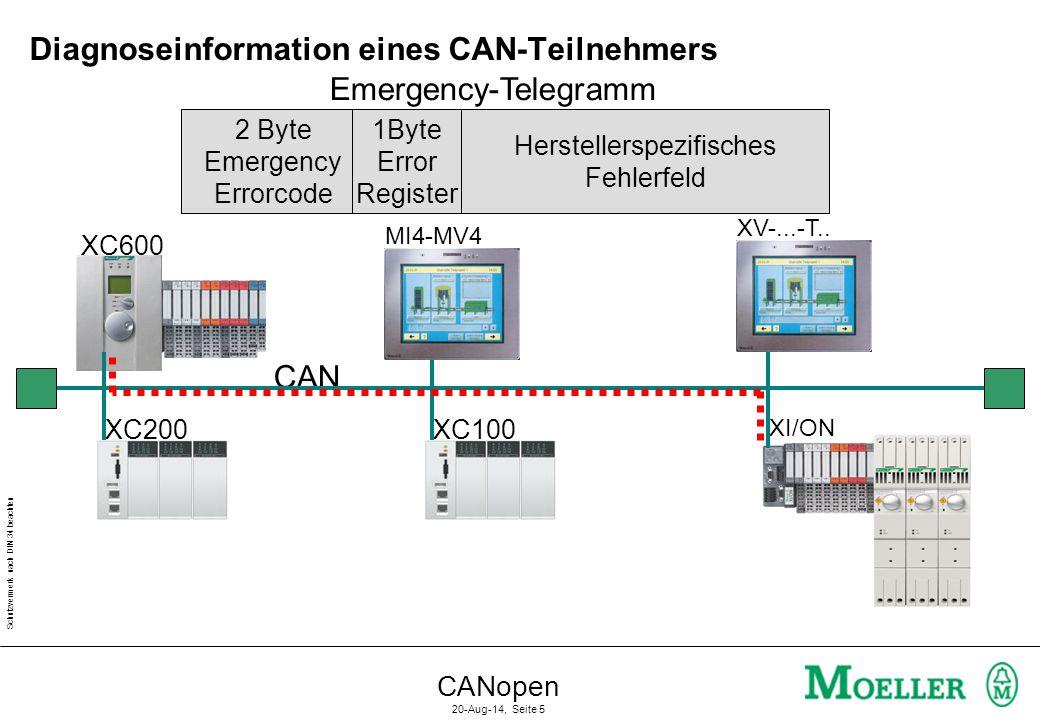 Schutzvermerk nach DIN 34 beachten CANopen 20-Aug-14, Seite 5 Diagnoseinformation eines CAN-Teilnehmers CAN XC200XC100 XC600 XV-...-T..