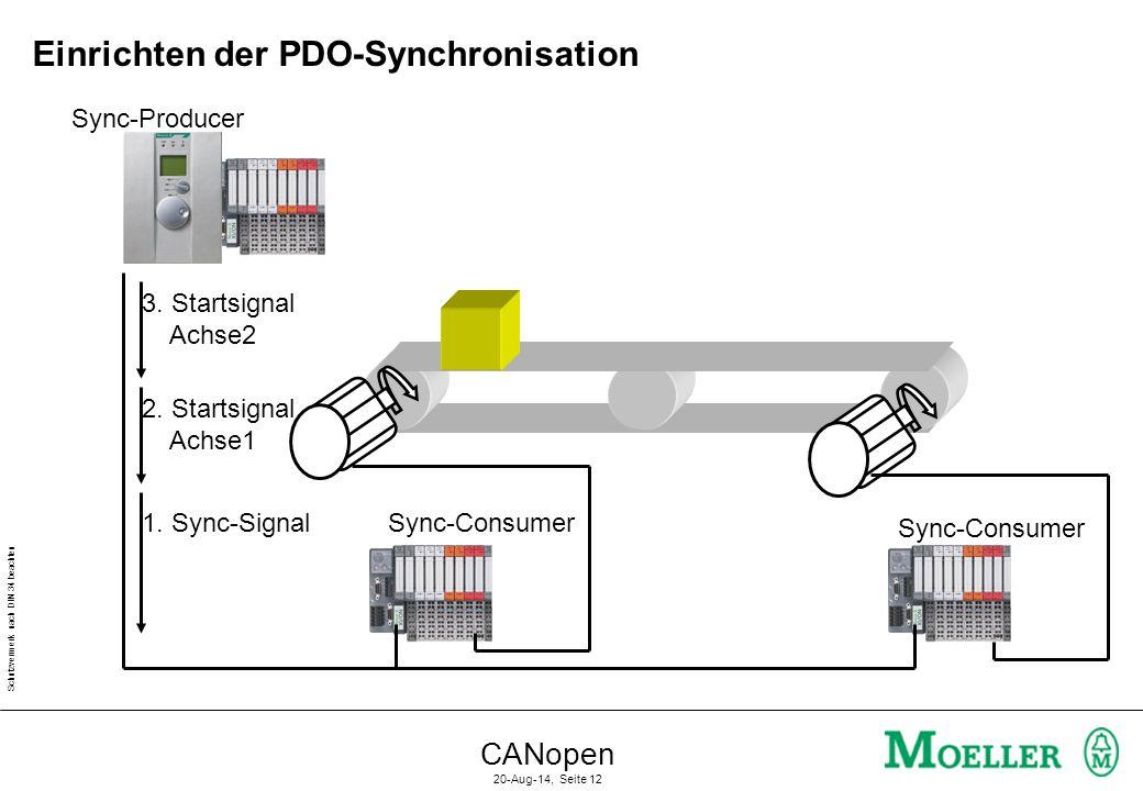 Schutzvermerk nach DIN 34 beachten CANopen 20-Aug-14, Seite 12 Einrichten der PDO-Synchronisation Sync-Producer Sync-Consumer 1. Sync-Signal 2. Starts