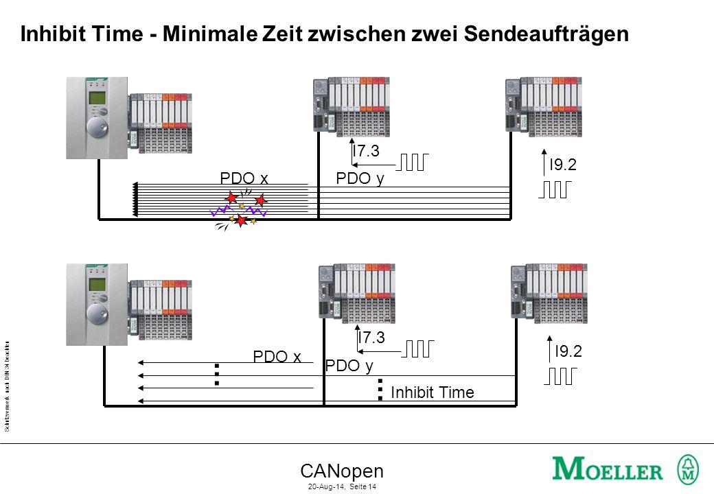 Schutzvermerk nach DIN 34 beachten CANopen 20-Aug-14, Seite 14 Inhibit Time - Minimale Zeit zwischen zwei Sendeaufträgen Inhibit Time PDO xPDO y I7.3