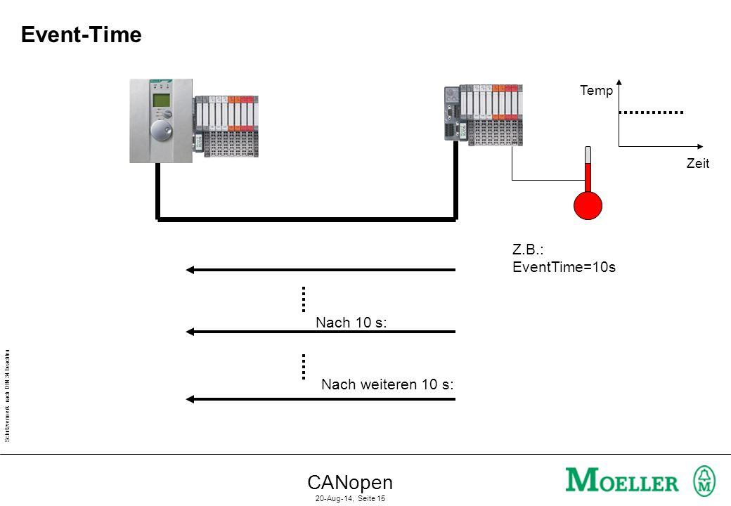 Schutzvermerk nach DIN 34 beachten CANopen 20-Aug-14, Seite 15 Event-Time Temp Zeit Z.B.: EventTime=10s Nach 10 s: Nach weiteren 10 s: