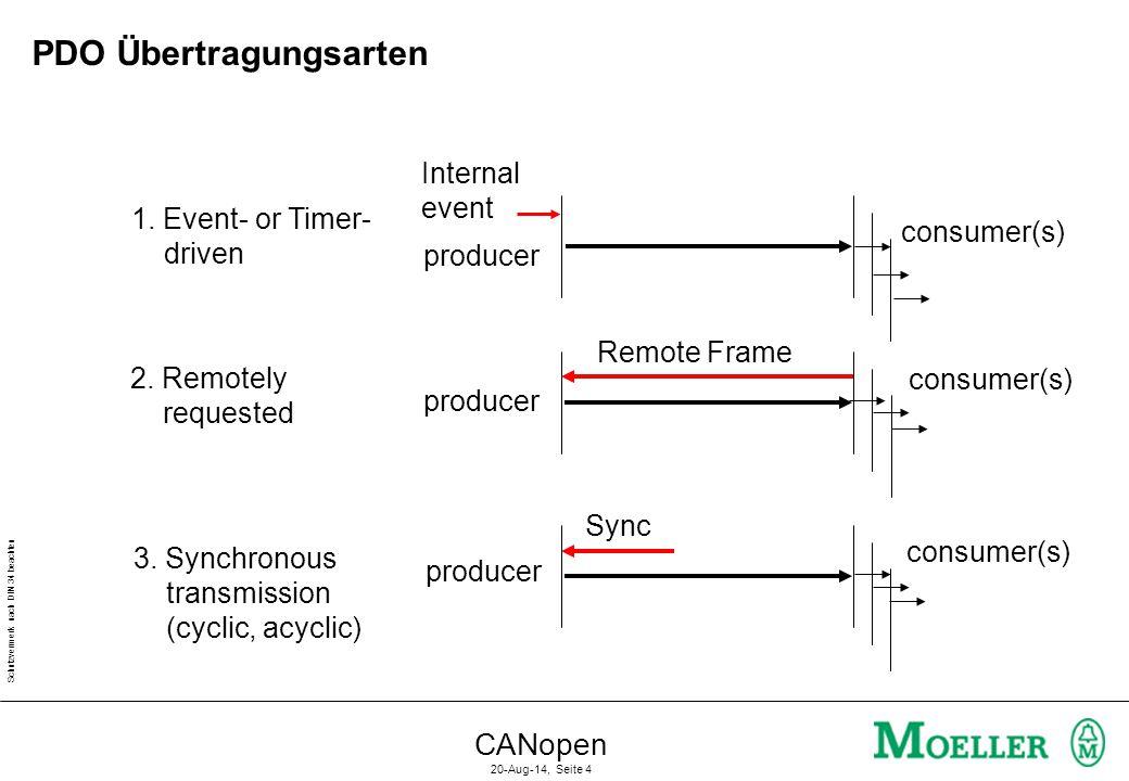 Schutzvermerk nach DIN 34 beachten CANopen 20-Aug-14, Seite 5 PDO Übertragungsarten Asynchron: Ereignisgesteuert PDO Synchron: Sync PDO Sync PDO Zyklisch Sync PDO Sync Azyklisch Sync Request PDO Abfragegesteuert Request PDO