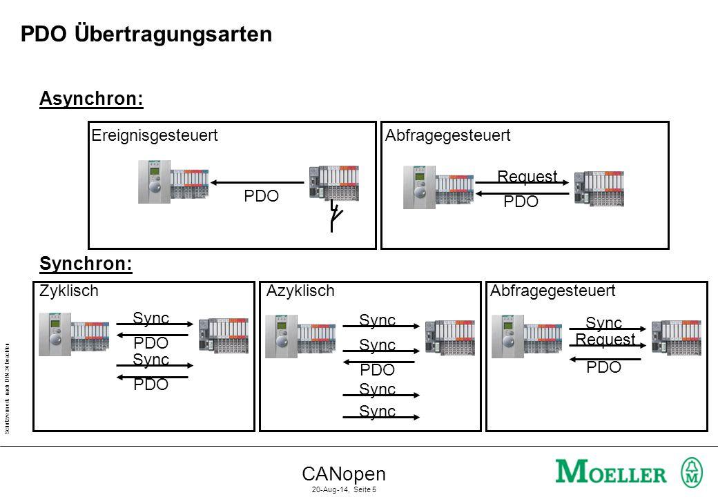 Schutzvermerk nach DIN 34 beachten CANopen 20-Aug-14, Seite 5 PDO Übertragungsarten Asynchron: Ereignisgesteuert PDO Synchron: Sync PDO Sync PDO Zykli