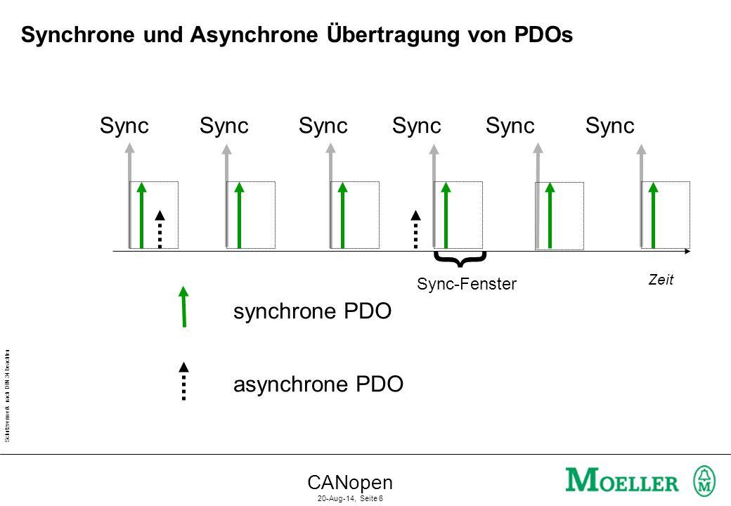 Schutzvermerk nach DIN 34 beachten CANopen 20-Aug-14, Seite 7 Zeit Sync Sync Sync Sync Sync Sync Synchron zyklische Übertragung einer PDO Synchrone azyklische Übertragung einer PDO Synchrone Zyklische/Azyklische Übertragung von PDOs