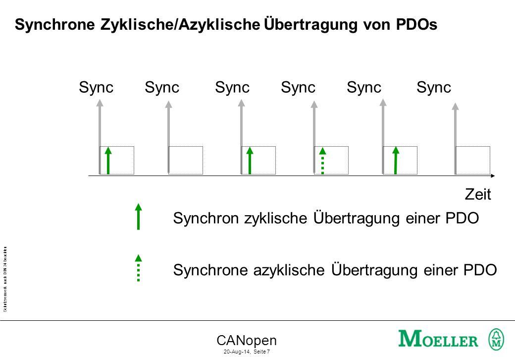 Schutzvermerk nach DIN 34 beachten CANopen 20-Aug-14, Seite 7 Zeit Sync Sync Sync Sync Sync Sync Synchron zyklische Übertragung einer PDO Synchrone az