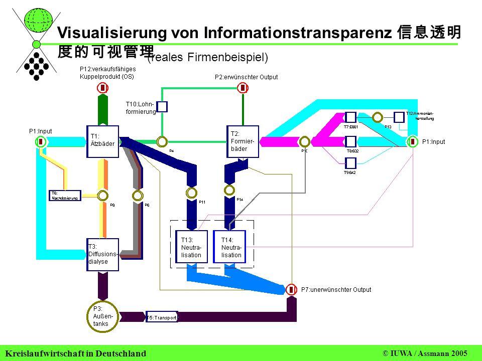 Kreislaufwirtschaft in Deutschland © IUWA / Sterr 2006 (reales Firmenbeispiel) Visualisierung von Informationstransparenz 信息透明 度的可视管理 © IUWA / Assmann 2005