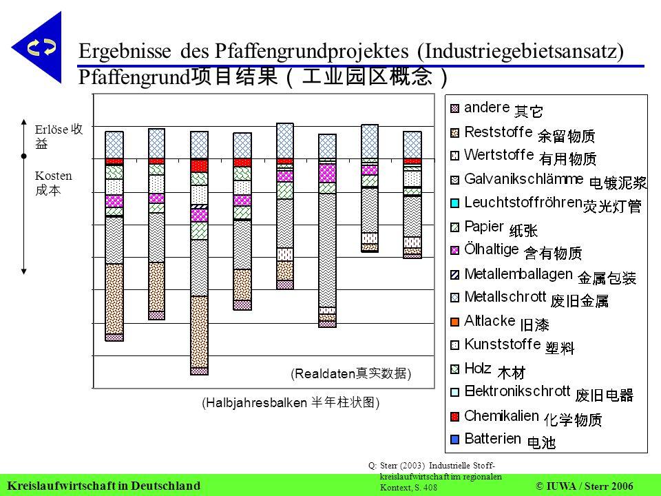 Kreislaufwirtschaft in Deutschland © IUWA / Sterr 2006 Ko ste n Erl öse Förderzeitraum Erlöse 收 益 Kosten 成本 Ergebnisse des Pfaffengrundprojektes (Industriegebietsansatz) Pfaffengrund 项目结果(工业园区概念) Q: Sterr (2003) Industrielle Stoff- kreislaufwirtschaft im regionalen Kontext, S.