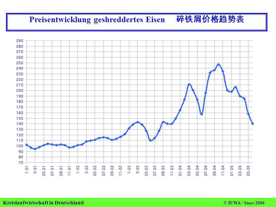 Kreislaufwirtschaft in Deutschland © IUWA / Sterr 2006 Preisentwicklung geshreddertes Eisen 碎铁屑价格趋势表